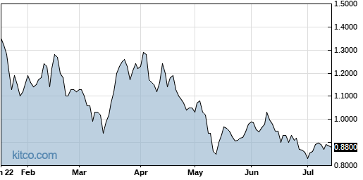 ACST 6-Month Chart