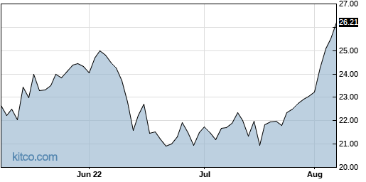 ACT 3-Month Chart