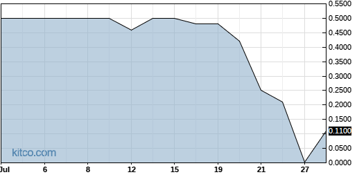 ACUR 1-Month Chart