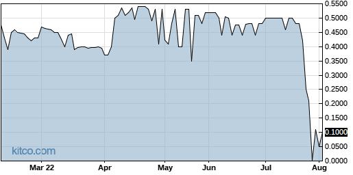 ACUR 6-Month Chart