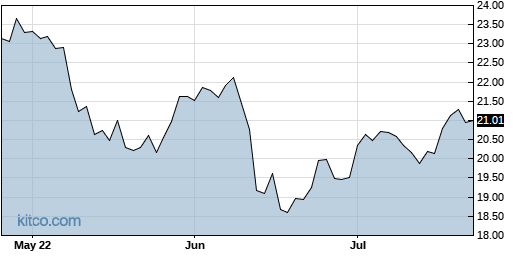 ACV 3-Month Chart