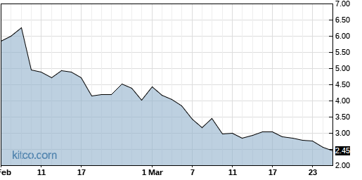 ACY 6-Month Chart