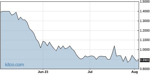 ADAP 3-Month Chart