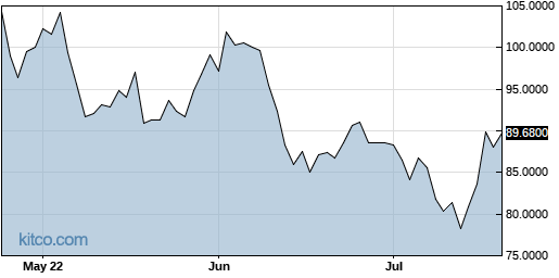 ADDYY 3-Month Chart