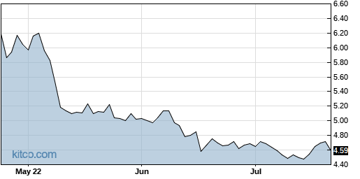 ADES 3-Month Chart