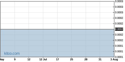 ADFS 3-Month Chart