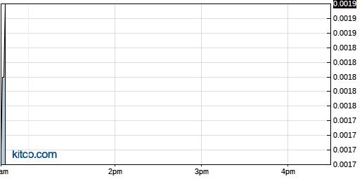 ADHC 1-Day Chart