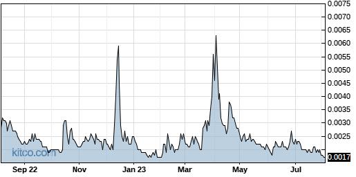 ADHC 1-Year Chart