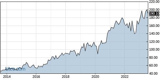 ADI 10-Year Chart