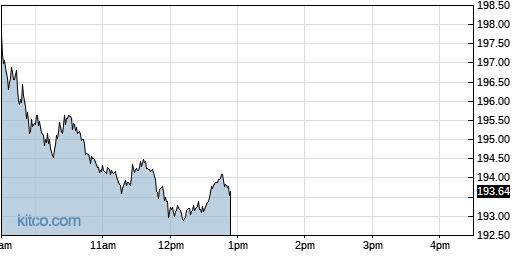 ADI 1-Day Chart
