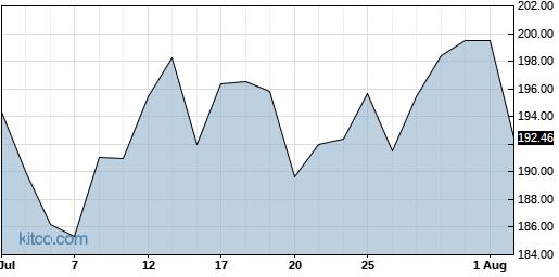 ADI 1-Month Chart