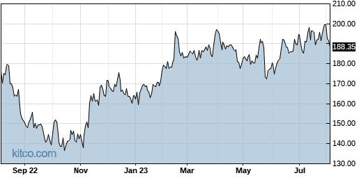 ADI 1-Year Chart
