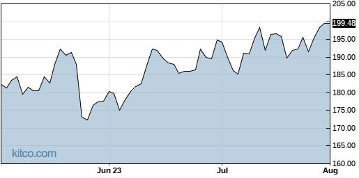 ADI 3-Month Chart