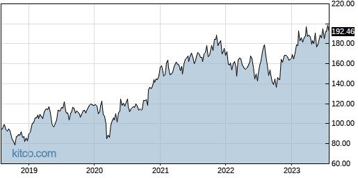ADI 5-Year Chart