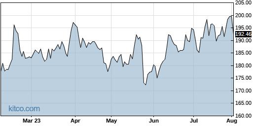 ADI 6-Month Chart