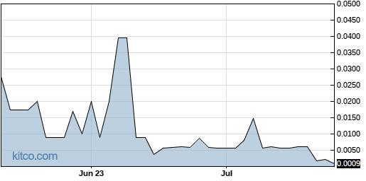 ADILW 3-Month Chart