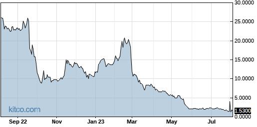 ADMP 1-Year Chart
