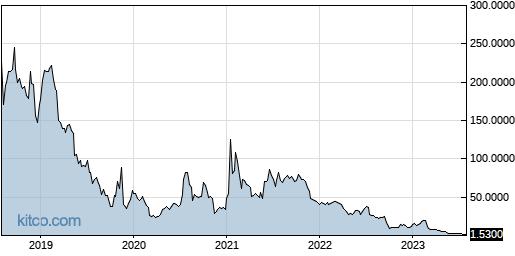 ADMP 5-Year Chart