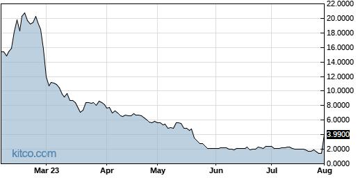ADMP 6-Month Chart