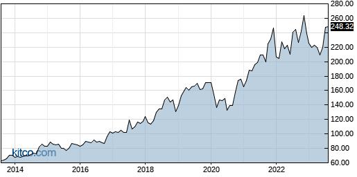 ADP 10-Year Chart