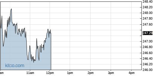 ADP 1-Day Chart