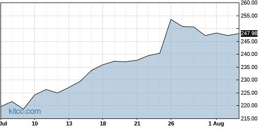 ADP 1-Month Chart