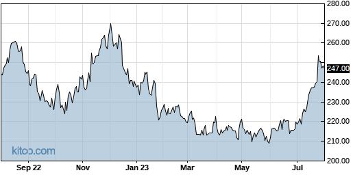 ADP 1-Year Chart
