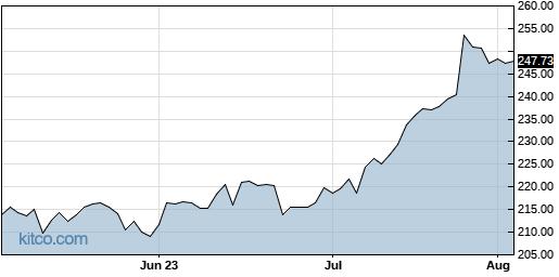 ADP 3-Month Chart