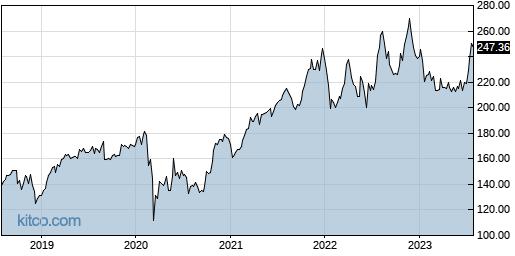 ADP 5-Year Chart