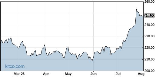 ADP 6-Month Chart