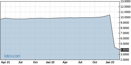 ADRA 10-Year Chart