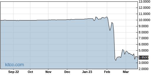 ADRA 1-Year Chart
