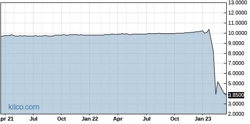ADRA 5-Year Chart