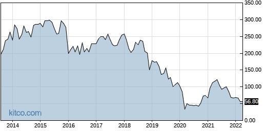 ADS 10-Year Chart