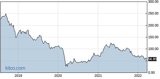 ADS 5-Year Chart