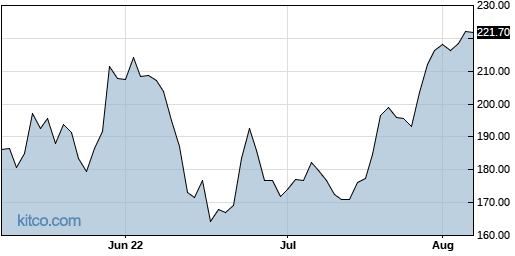 ADSK 3-Month Chart