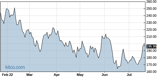 ADSK 6-Month Chart