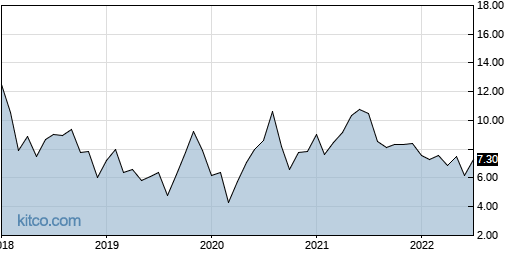 ADT 10-Year Chart