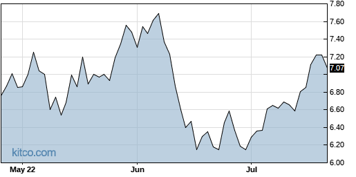 ADT 3-Month Chart