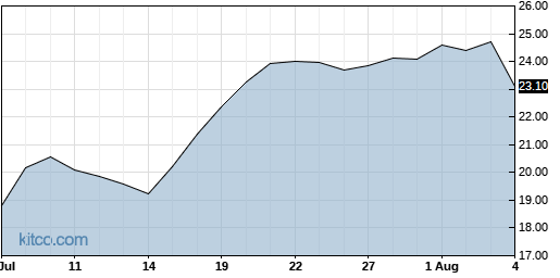 ADTN 1-Month Chart