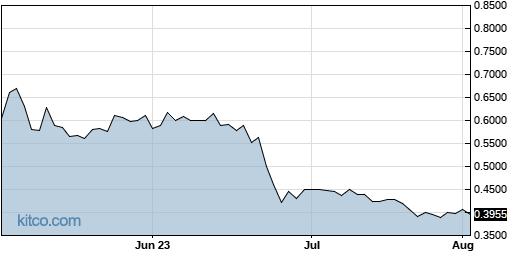 ADTX 3-Month Chart