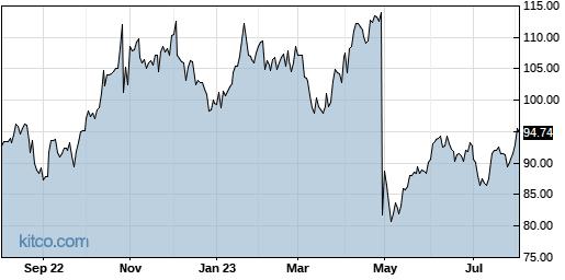 ADUS 1-Year Chart
