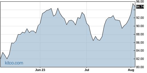 ADUS 3-Month Chart