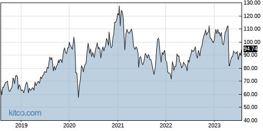 ADUS 5-Year Chart