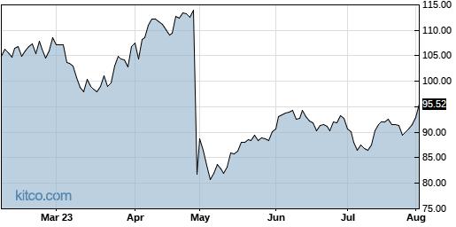 ADUS 6-Month Chart