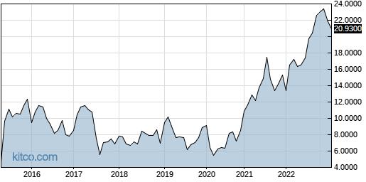 ADVOF 10-Year Chart