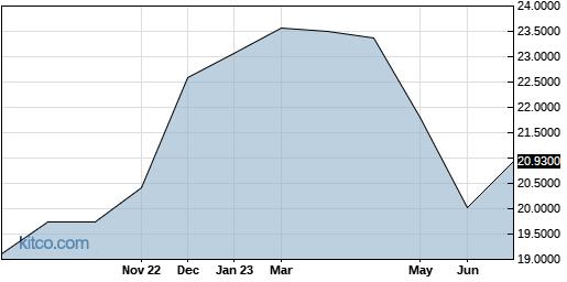 ADVOF 1-Year Chart
