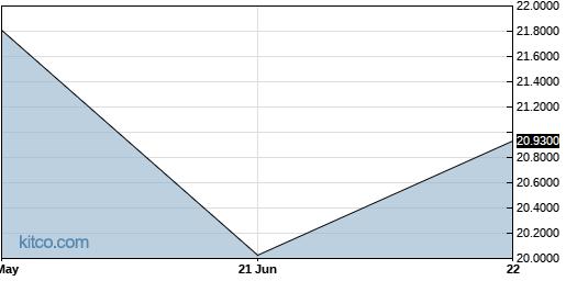 ADVOF 3-Month Chart