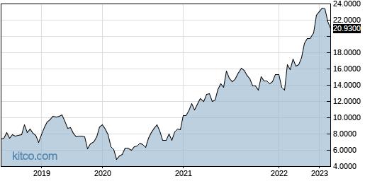 ADVOF 5-Year Chart