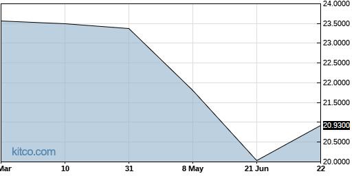 ADVOF 6-Month Chart